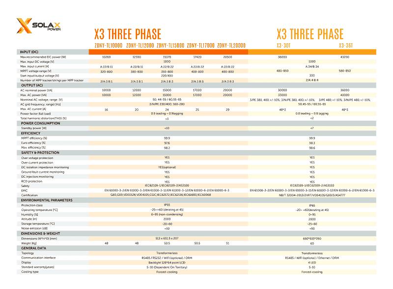 Bộ Inverter hòa lưới 3 phase X3-ZDNY 10 0-36 0 (WIFI + DC SWITCH)