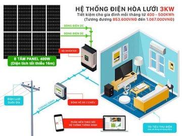 hệ thống áp mái điện mặt trời 3kw